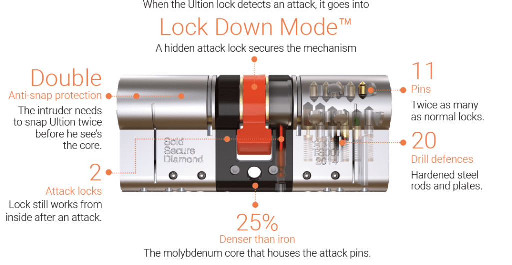 ultion lock upgrade sold secure diamond
